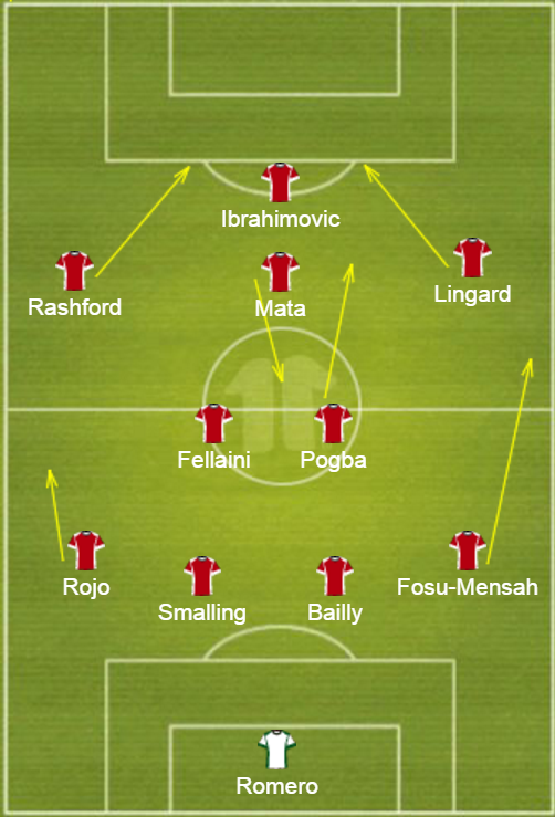 utd-lineup